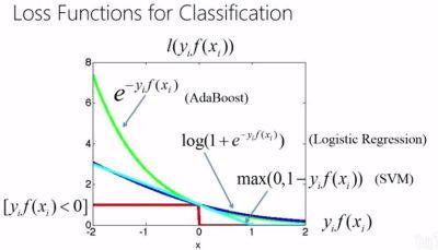 loss function 2