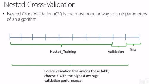 Nested cross-validation