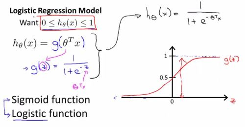 logistic regression model 1