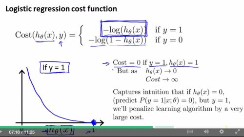 logistic regression model - choose para3