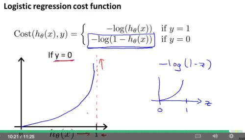 logistic regression model - choose para4