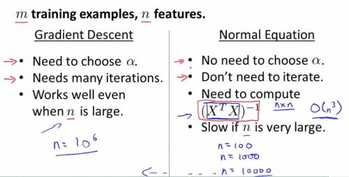 Normal Equation vs Gradient Descent