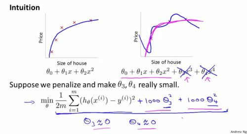 overfitting4 - regularization1