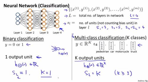 1.neural_network_classification.learning.setup.1