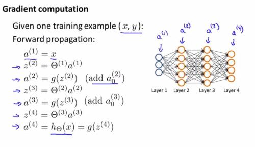 2.neural_network_classification.learning.costfunction.2
