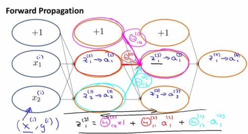 4.neural_network_classification.learning.backpropagation.understanding.1