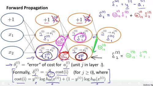 4.neural_network_classification.learning.backpropagation.understanding.3